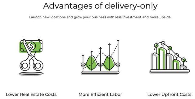 CloudKitchens – La nouvelle entreprise du fondateur d'Uber 1