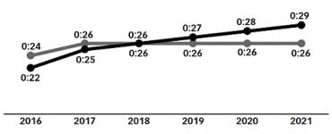 L'engagement sur Facebook décline progressivement alors que celui sur Instagram augmente